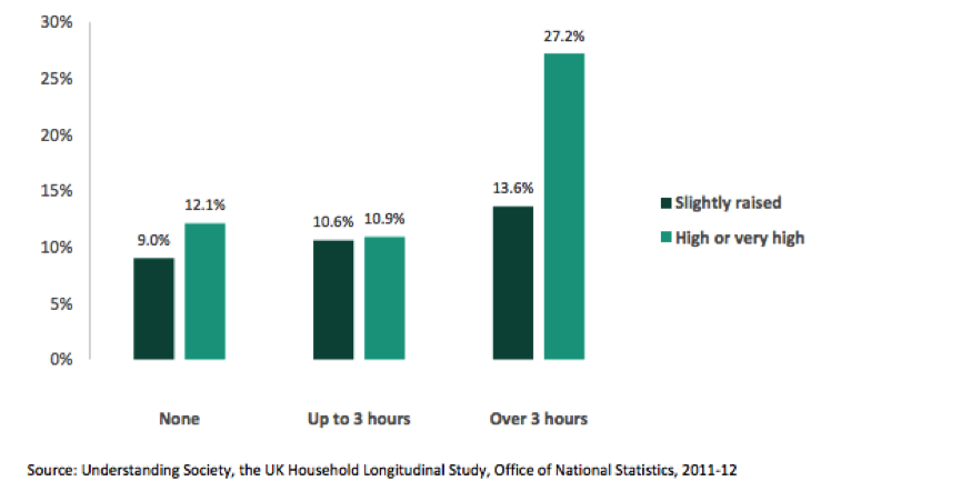 graph detailing ill mental health alongside time spent online
